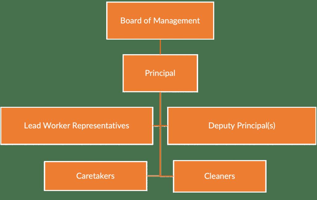 Covid-19 Management Team